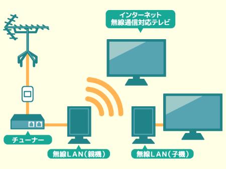 テレビを無線化するメリットとデメリット